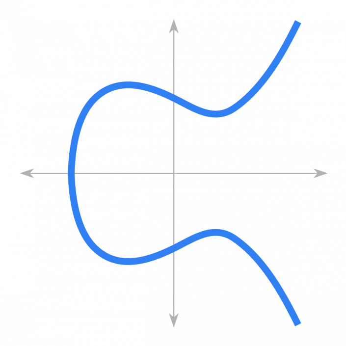 Elliptic-curve cryptography